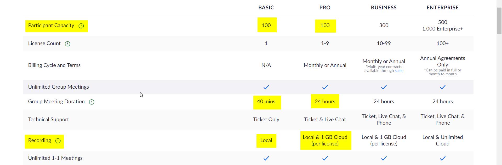 Screenshot of Zoom Cloud Meetings Plan Comparison page