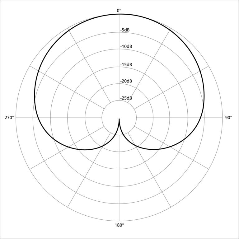 image of cardioid mic pickup pattern